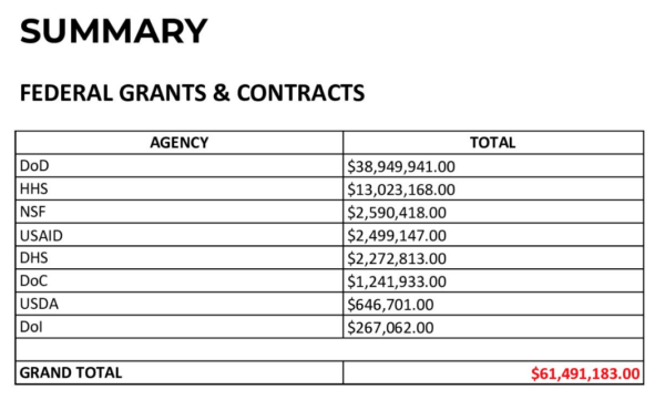 Summary EHA Grants and Contracts